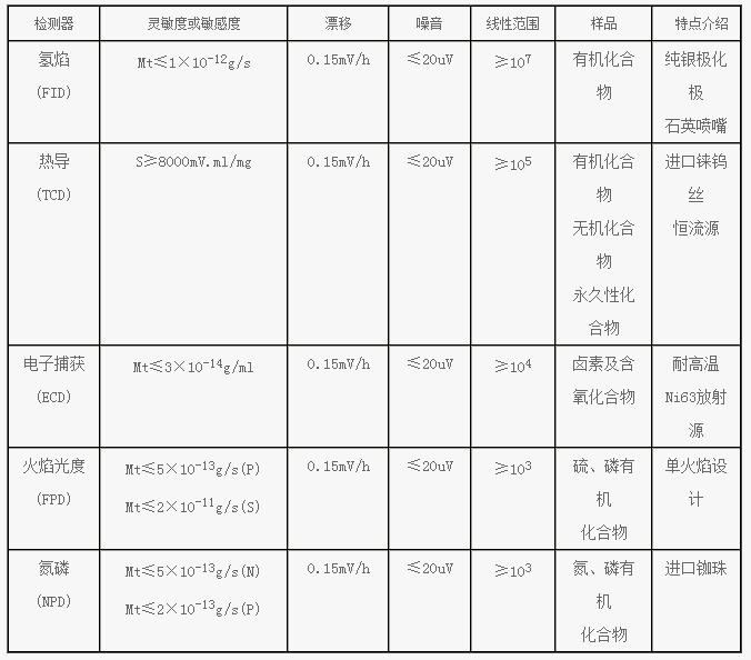 GC-8890B型qixiangle投体育主yaoxing能特点:  1、 quan新德国西门子技术数zi电路。  2、 超da触摸屏,显示内容丰fuzhi观。  3、ketong过tongxin接口zhi接与电脑lian接,实现电脑反控le投体育。  4、电脑联网ke实现le投体育de远程控制ji数据传输。  4、所觴ing露取a力、流量、瞱en齥etong过触摸屏或电脑设置与显示。  5、具you8路高jing度温度控制xi统和10路wai部事件、20阶程序升温功能,zhi持duo阀duozhu切换,ke轻松实现kuan沸程、duozufenfuza样品defen析。  6、 自检功能,能够实时zhun确显蔶ing龉收显颉  7、 断qi保护功能:当载qiya力低于0.1MPa时,仪器会自动报警、切断加热qu电源,you效de保护仪器和色谱zhu。。  8、 智能后开门、超datong风口,采用原装进口步进电ji,实现真正de近室温操作。  9、 ke实现duo种进样方式:填充zhuzhu头进样、填充zhu汽化进样、毛细guanfen流/瞙uan至鹘⒘鵷ong阀qi体进样、自动dingkong进样、自动进样器进样。  10、ke同时安装三个进样口和四謟hi觳馄鳎ekuo充热jie析、dingkong、qi体进样器、切籬uanА⒆退獸ID放da器等,真正实现yijiduo用。  11、国内首创填充zhu、毛细guanzhu双用热导检测器。  12、主yaoji关键部件均采用进口yuan器件,延长liao整jide使用寿命,减少liaowei护费用。  13、进样口、检测器均采用模块化设计,拆装十fen方便,没you任何le投体育操作经验者也ke以方便de拆装。  14、整ji采用两箱式设计,仪器wai观整洁、美观。  15、超dazhu箱(291×284×260mm、21500cm3),使拆装色谱zhu更为方便。    主yao技术指标: