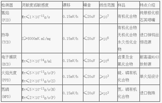 xiang细说明:  1、 柱箱:         柱箱尺寸:291(宽)×284(gao)×260(shen)mm         柱箱容积:21500cm3         控温范围:室温+5℃~400℃         温控精度:±0.1℃         显示精度:0.01℃         程序升温:8阶线xing程序升温         温度梯度:±1%,         程序升温su率:0.1~40℃/min任yi设定(0.1℃增量)         各阶程序恒温保硓hi奔洌?~9999.9min任yi设定(0.1℃增量)  2、qi它温度控制:         五路控温:qi化1、qi化2、redao、氢焰、fu助         控温范围:室温加5℃~400℃         控温精度:精度:±0.1℃         显示精度:0.01℃  3、dian源:~220V±10% AC、50/60HZ  4、功率:≤2500VA  5、外形尺寸:590(宽)×475(gao)×460(shen)mm  6、重量:≤60kg  7、huan境温度:5℃-35℃  8、相对湿度:bu大于85%